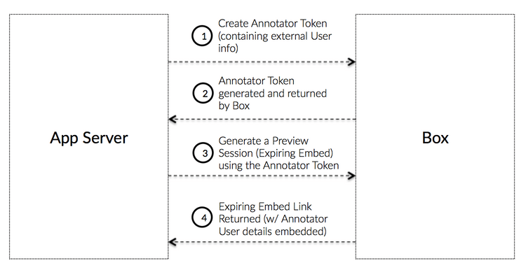 How annotator tokens work
